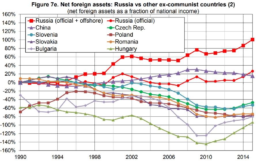 Oroszország és általános