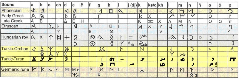 table of Runic letters1